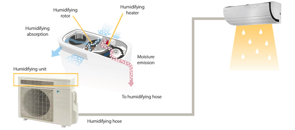 humidifying-ururu-daikin