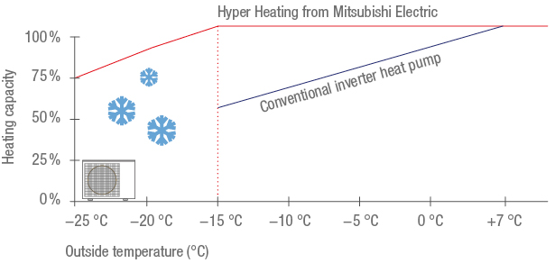 hyper-heating-msz-ln