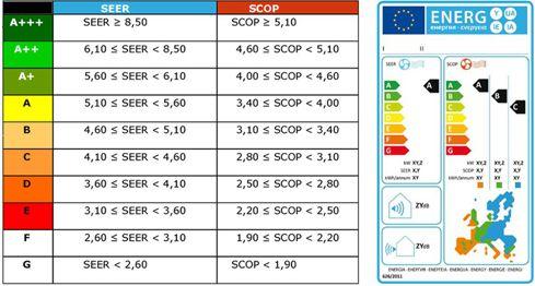 scop-seer-energy